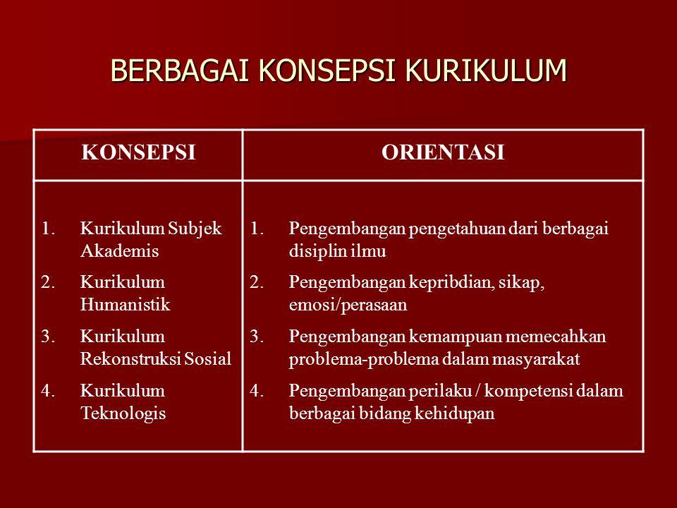 BERBAGAI KONSEPSI KURIKULUM KONSEPSIORIENTASI 1.Kurikulum Subjek Akademis 2.Kurikulum Humanistik 3.Kurikulum Rekonstruksi Sosial 4.Kurikulum Teknologi