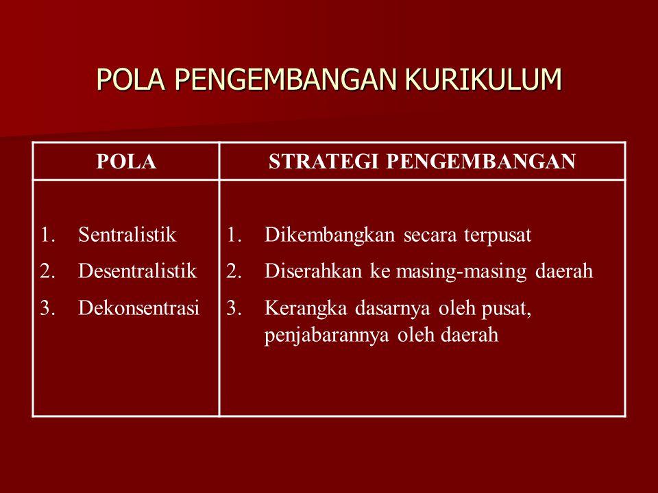 POLA PENGEMBANGAN KURIKULUM POLASTRATEGI PENGEMBANGAN 1.Sentralistik 2.Desentralistik 3.Dekonsentrasi 1.Dikembangkan secara terpusat 2.Diserahkan ke m