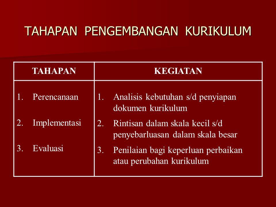 TAHAPAN PENGEMBANGAN KURIKULUM TAHAPANKEGIATAN 1.Perencanaan 2.Implementasi 3.Evaluasi 1.Analisis kebutuhan s/d penyiapan dokumen kurikulum 2.Rintisan