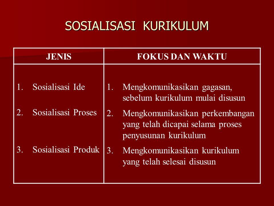 SOSIALISASI KURIKULUM JENISFOKUS DAN WAKTU 1.Sosialisasi Ide 2.Sosialisasi Proses 3.Sosialisasi Produk 1.Mengkomunikasikan gagasan, sebelum kurikulum
