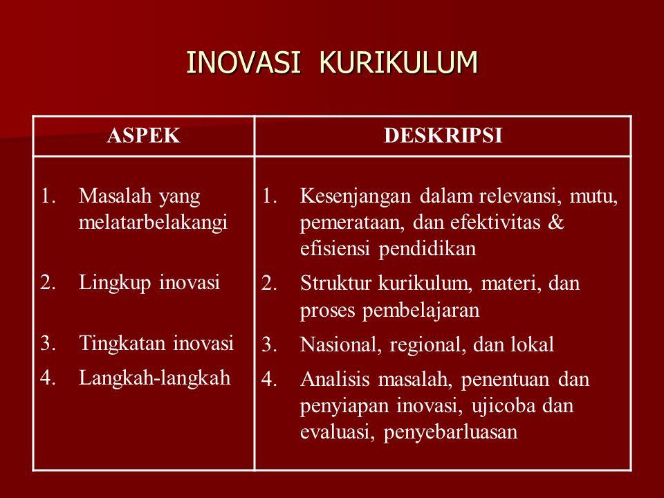 INOVASI KURIKULUM ASPEKDESKRIPSI 1.Masalah yang melatarbelakangi 2.Lingkup inovasi 3.Tingkatan inovasi 4.Langkah-langkah 1.Kesenjangan dalam relevansi