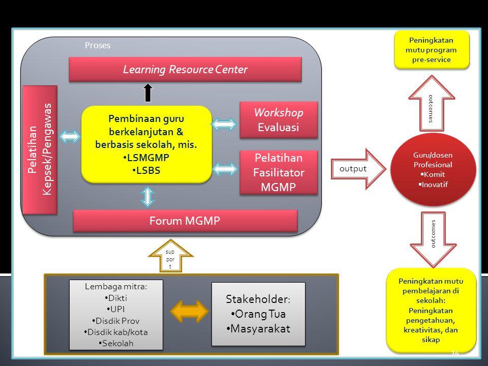 Pendukung : Pembinaan guru berkelanjutan & berbasis sekolah, mis.