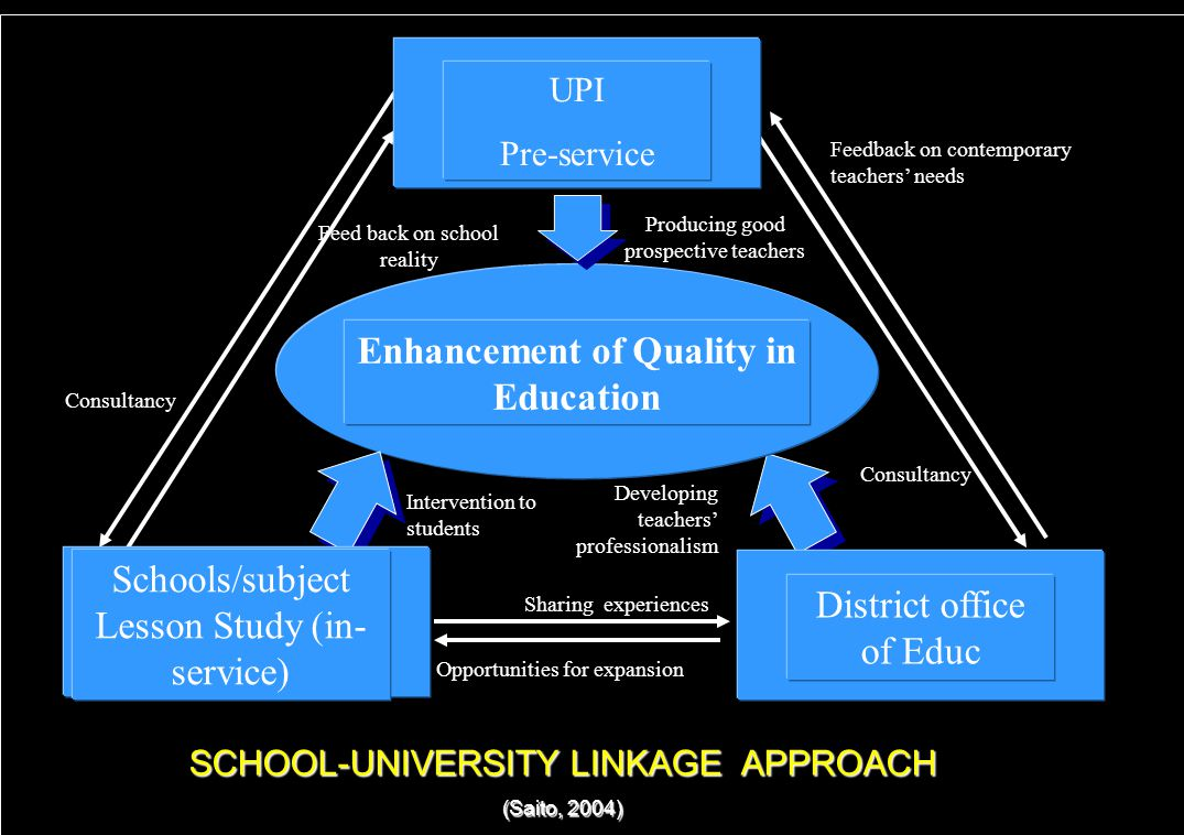 2 SCHOOL-UNIVERSITY LINKAGE APPROACH (Saito, 2004) Enhancement of Quality in Education UPI Pre-service Feed back on school reality Consultancy Producing good prospective teachers Intervention to students Feedback on contemporary teachers' needs Consultancy Developing teachers' professionalism Sharing experiences Opportunities for expansion Schools/subject Lesson Study (in- service) District office of Educ