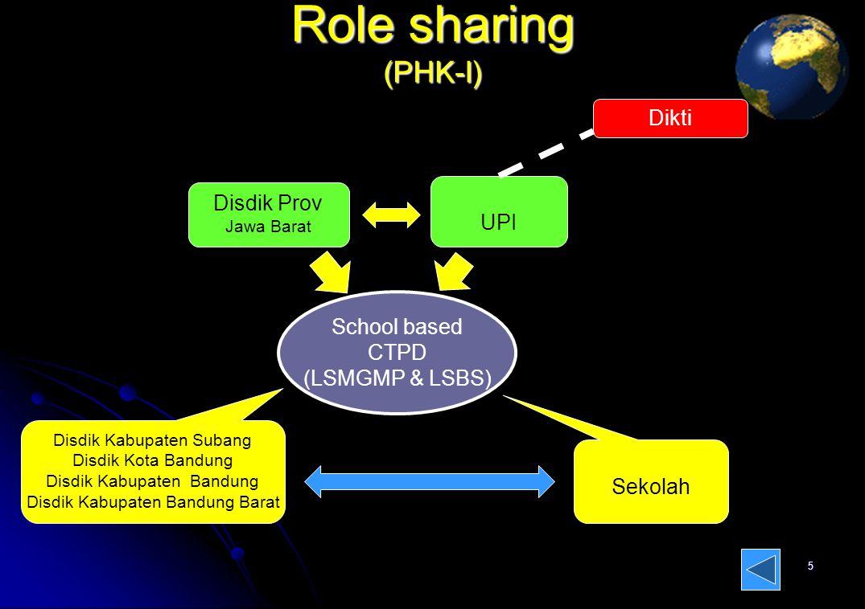 Role sharing (PHK-I) 5 School based CTPD (LSMGMP & LSBS) School based CTPD (LSMGMP & LSBS) Disdik Kabupaten Subang Disdik Kota Bandung Disdik Kabupaten Bandung Disdik Kabupaten Bandung Barat Sekolah Disdik Prov Jawa Barat UPI Dikti