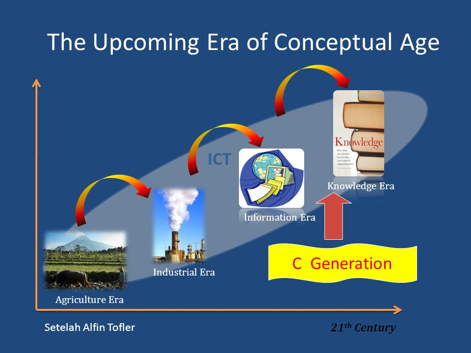 The Upcoming Era of Conceptual Age Agriculture Era Industrial Era Information Era Knowledge Era 21 th Century ICT C Generation Setelah Alfin Tofler