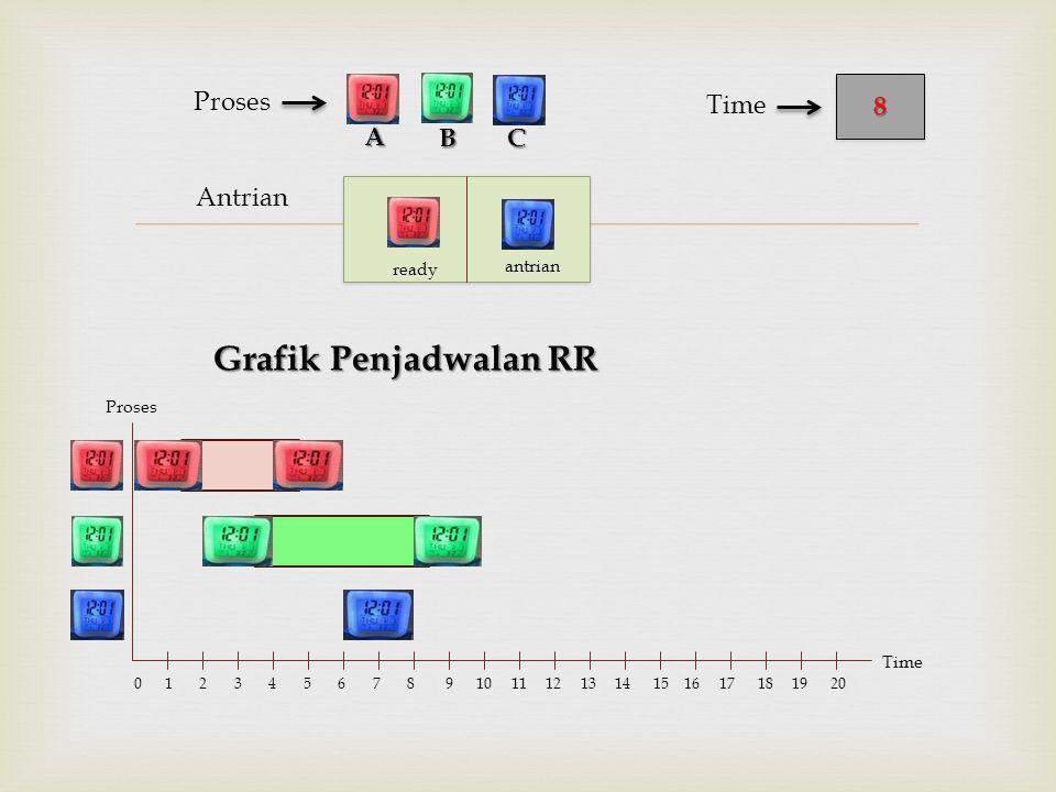  Antrian Proses BC 88 Time A Proses Time 0 1 2 3 4 5 6 7 8 9 10 11 12 13 14 15 16 17 18 19 20 ready antrian Grafik Penjadwalan RR