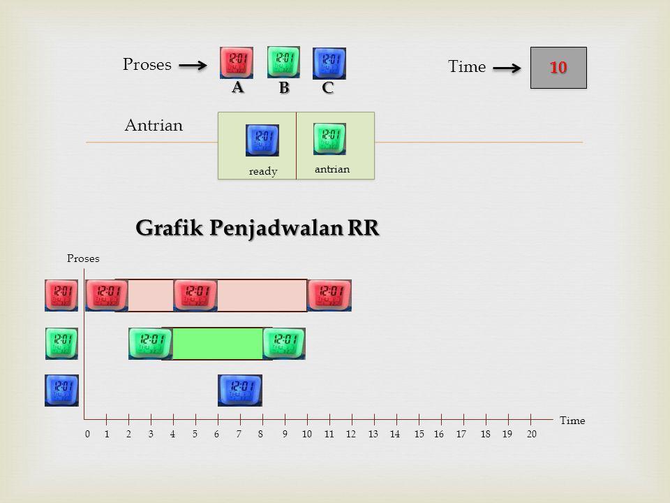  Antrian Proses BC 1010 Time A Proses Time 0 1 2 3 4 5 6 7 8 9 10 11 12 13 14 15 16 17 18 19 20 ready antrian Grafik Penjadwalan RR