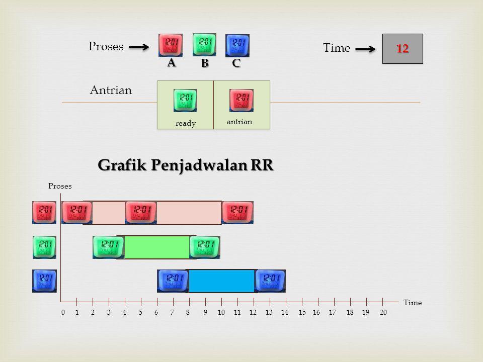  Antrian Proses Grafik Penjadwalan RR BC 1212 Time A Proses Time 0 1 2 3 4 5 6 7 8 9 10 11 12 13 14 15 16 17 18 19 20 ready antrian