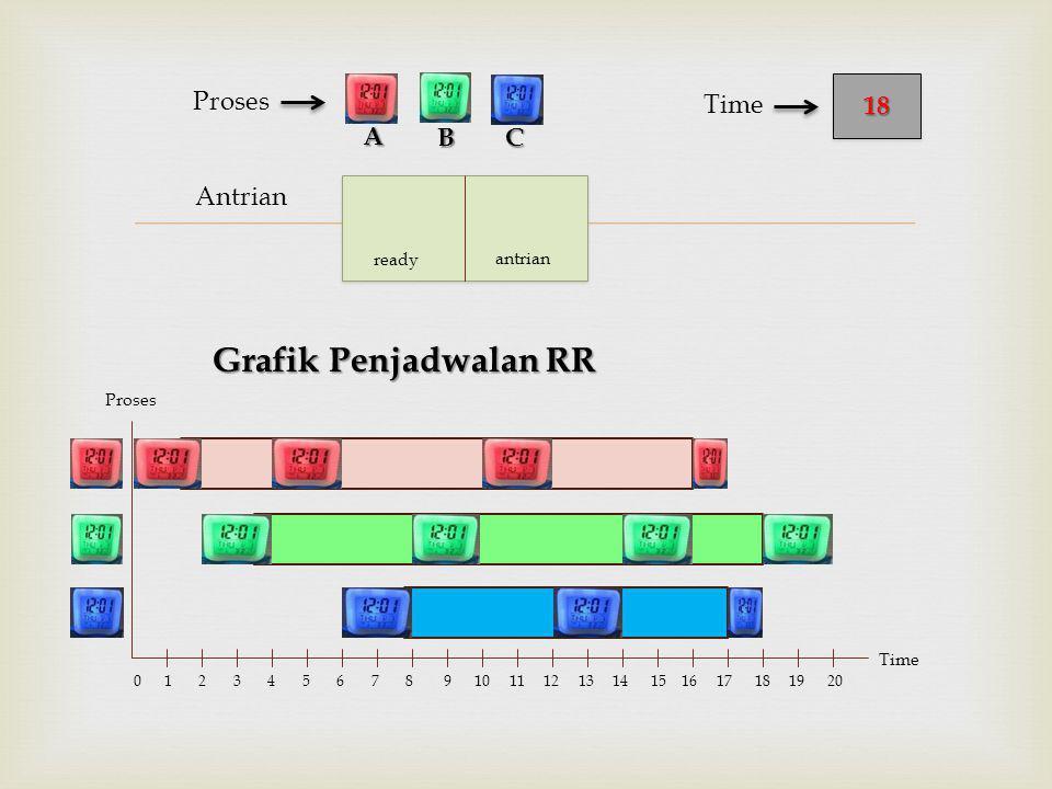  Antrian Proses Grafik Penjadwalan RR BC 1818 Time A Proses Time 0 1 2 3 4 5 6 7 8 9 10 11 12 13 14 15 16 17 18 19 20 ready antrian