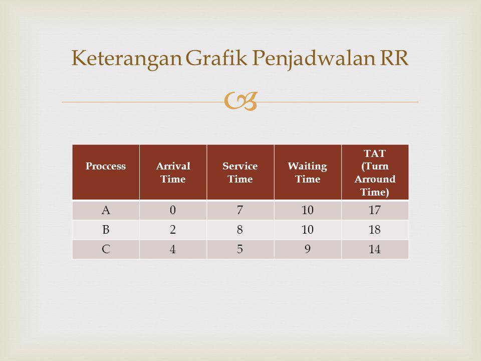  Keterangan Grafik Penjadwalan RR ProccessArrival Time Service Time Waiting Time TAT (Turn Arround Time) A071017 B281018 C45914