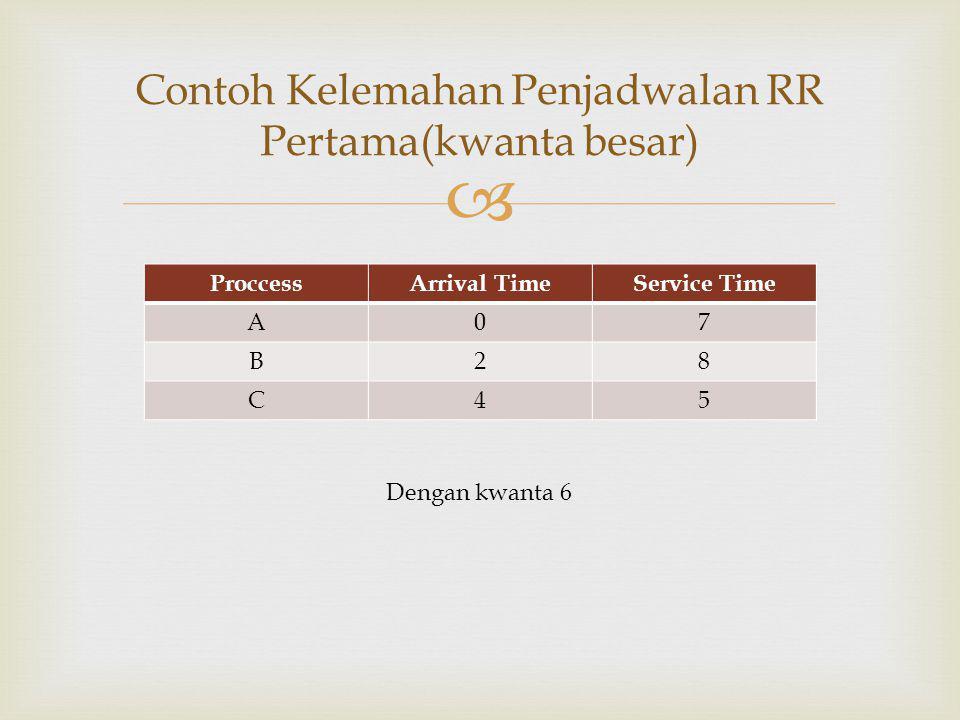  ProccessArrival TimeService Time A07 B28 C45 Dengan kwanta 6 Contoh Kelemahan Penjadwalan RR Pertama(kwanta besar)
