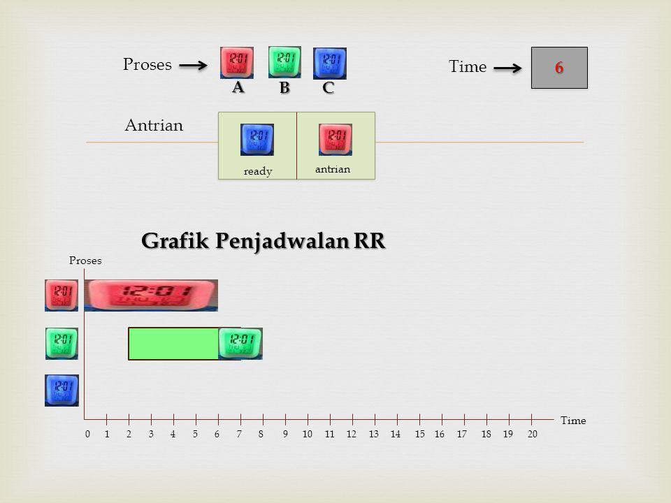  Antrian Proses Grafik Penjadwalan RR BC 66 Time A Proses Time 0 1 2 3 4 5 6 7 8 9 10 11 12 13 14 15 16 17 18 19 20 ready antrian