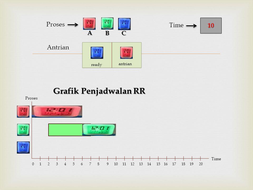  Antrian Proses Grafik Penjadwalan RR BC 1010 Time A Proses Time 0 1 2 3 4 5 6 7 8 9 10 11 12 13 14 15 16 17 18 19 20 ready antrian