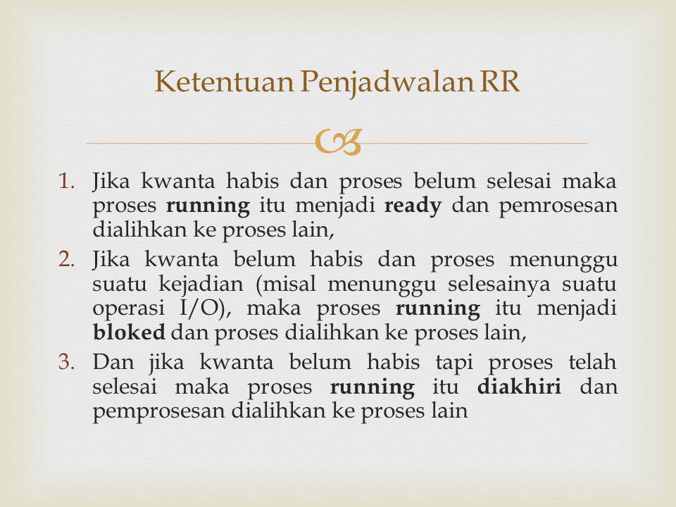  ProsesArrival timeServis time A07 B28 C45 Dengan kwanta 1 Contoh Kelemahan Penjadwalan RR Kedua(kwanta Kecil)