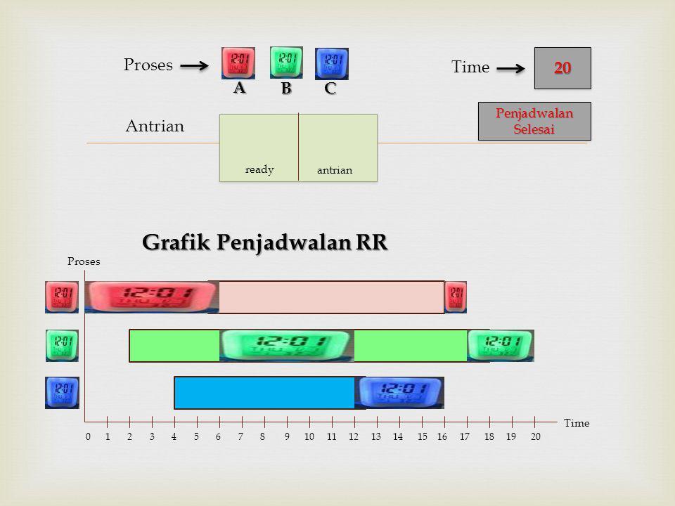  Antrian Proses Grafik Penjadwalan RR BC 2020 Time A Proses Time 0 1 2 3 4 5 6 7 8 9 10 11 12 13 14 15 16 17 18 19 20 ready antrian Penjadwalan Seles