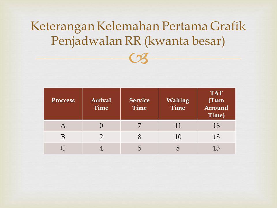  Keterangan Kelemahan Pertama Grafik Penjadwalan RR (kwanta besar) ProccessArrival Time Service Time Waiting Time TAT (Turn Arround Time) A071118 B28