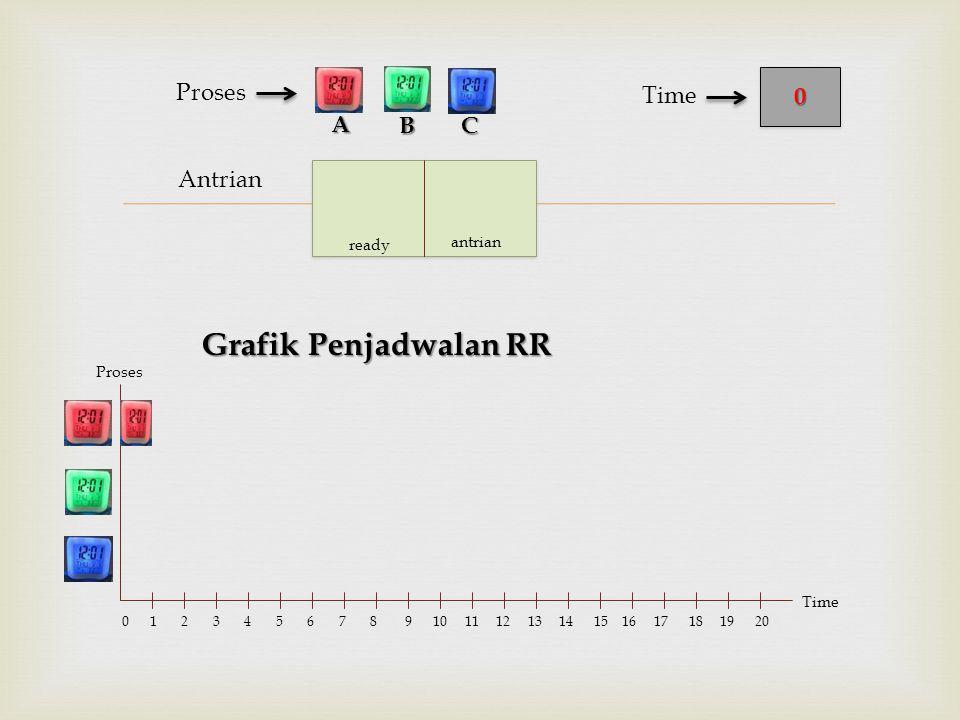  Antrian Proses Grafik Penjadwalan RR BC 00 Time A Proses Time 0 1 2 3 4 5 6 7 8 9 10 11 12 13 14 15 16 17 18 19 20 ready antrian