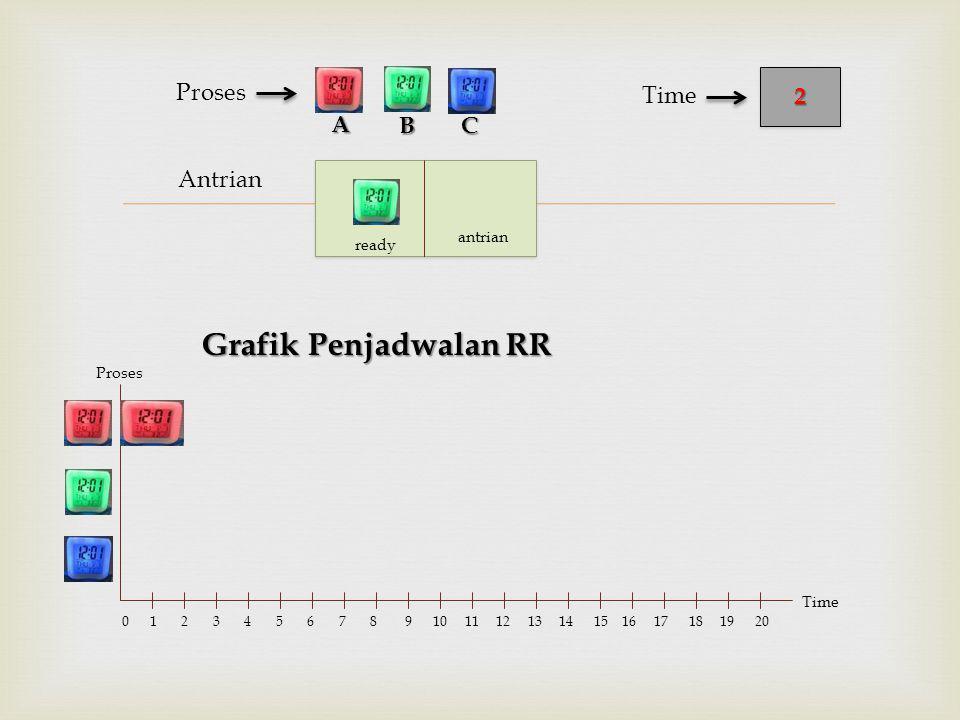  Antrian Proses Grafik Penjadwalan RR BC 22 Time A Proses Time 0 1 2 3 4 5 6 7 8 9 10 11 12 13 14 15 16 17 18 19 20 ready antrian