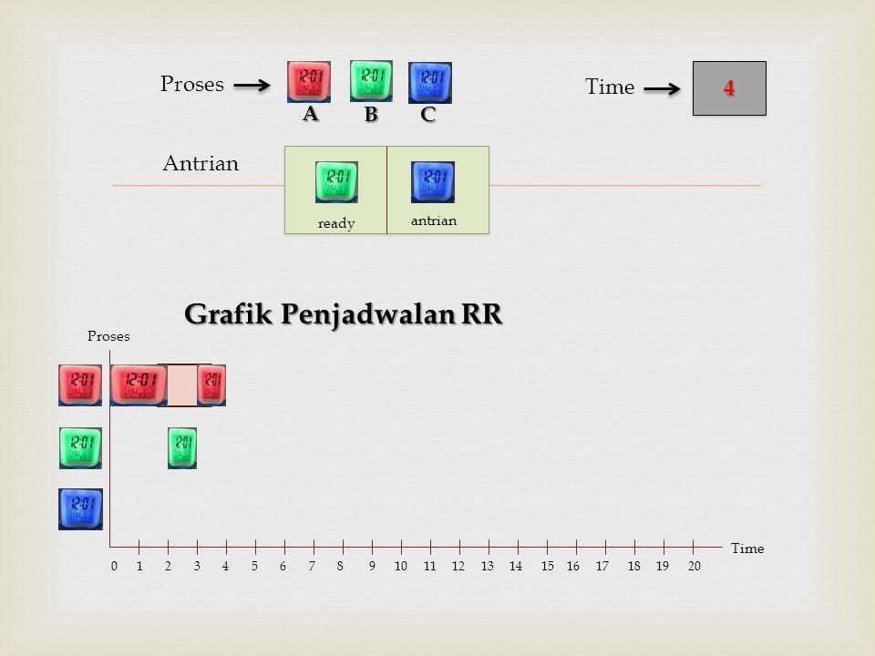  Antrian Proses Grafik Penjadwalan RR BC 44 Time A Proses Time 0 1 2 3 4 5 6 7 8 9 10 11 12 13 14 15 16 17 18 19 20 ready antrian