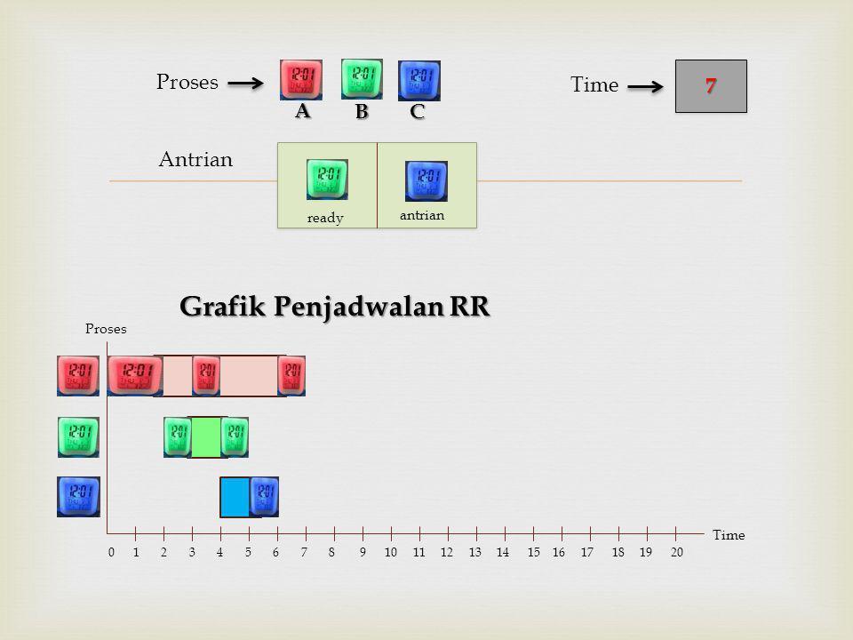  Antrian Proses Grafik Penjadwalan RR BC 77 Time A Proses Time 0 1 2 3 4 5 6 7 8 9 10 11 12 13 14 15 16 17 18 19 20 ready antrian