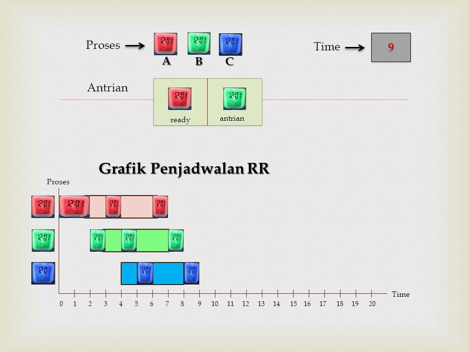  Antrian Proses Grafik Penjadwalan RR BC 99 Time A Proses Time 0 1 2 3 4 5 6 7 8 9 10 11 12 13 14 15 16 17 18 19 20 ready antrian
