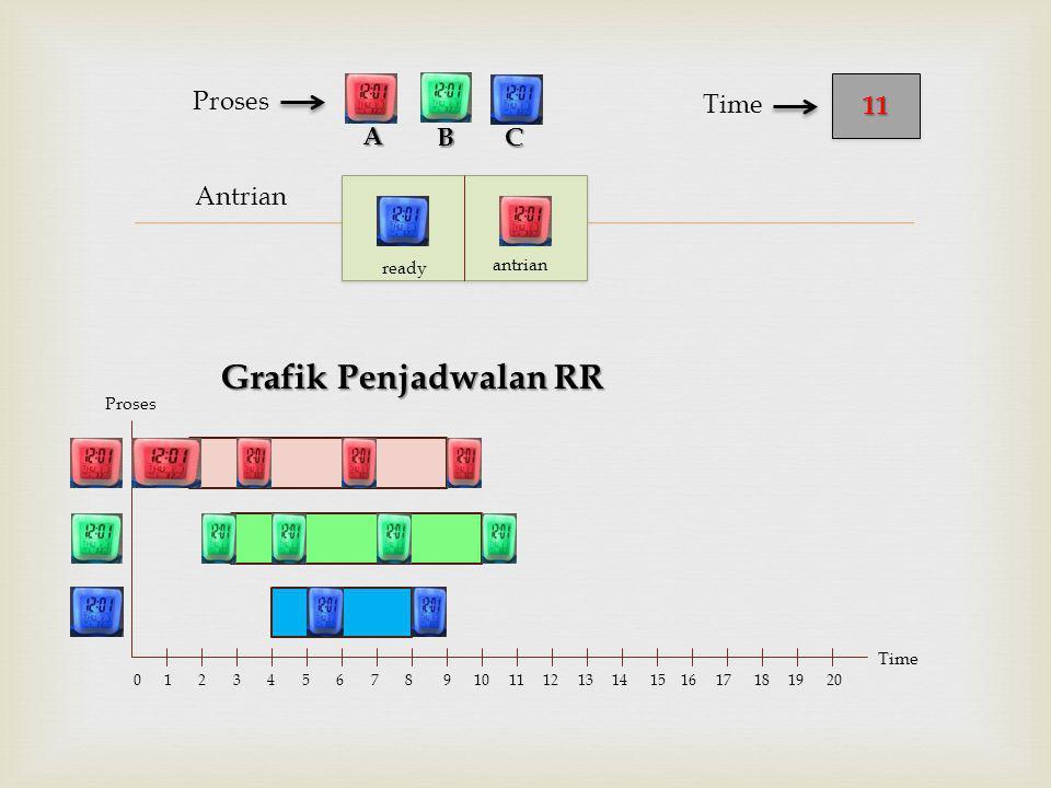  Antrian Proses Grafik Penjadwalan RR BC 1111 Time A Proses Time 0 1 2 3 4 5 6 7 8 9 10 11 12 13 14 15 16 17 18 19 20 ready antrian