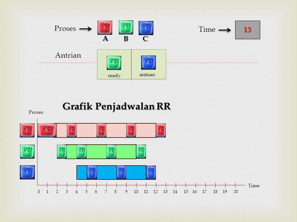  Antrian Proses Grafik Penjadwalan RR BC 1313 Time A Proses Time 0 1 2 3 4 5 6 7 8 9 10 11 12 13 14 15 16 17 18 19 20 ready antrian