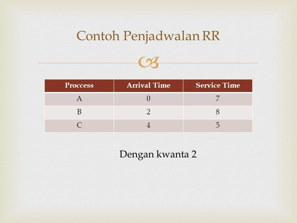  Keterangan Kelemahan kedua Grafik Penjadwalan RR (kwanta kecil) ProccessArrival Time Service Time Waiting Time TAT (Turn Arround Time) A07916 B281018 C45914