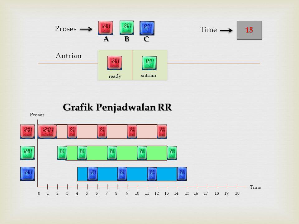  Antrian Proses Grafik Penjadwalan RR BC 1515 Time A Proses Time 0 1 2 3 4 5 6 7 8 9 10 11 12 13 14 15 16 17 18 19 20 ready antrian