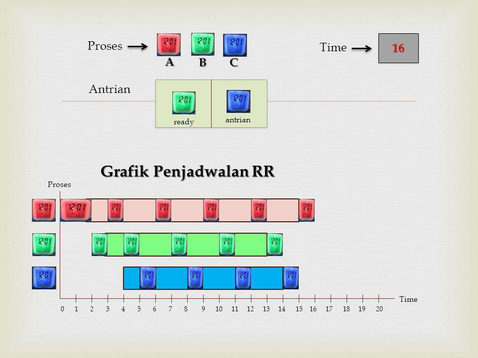  Antrian Proses Grafik Penjadwalan RR BC 1616 Time A Proses Time 0 1 2 3 4 5 6 7 8 9 10 11 12 13 14 15 16 17 18 19 20 ready antrian