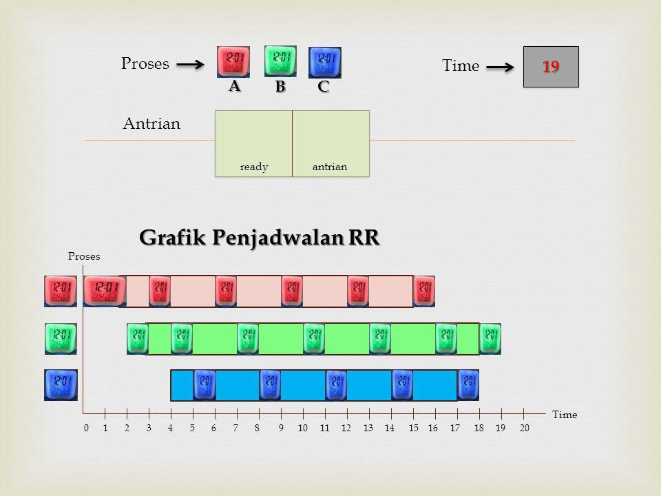  Antrian Proses Grafik Penjadwalan RR BC 1919 Time A Proses Time 0 1 2 3 4 5 6 7 8 9 10 11 12 13 14 15 16 17 18 19 20 ready antrian