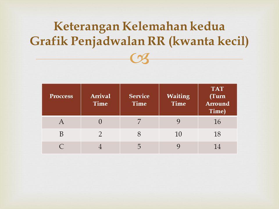  Keterangan Kelemahan kedua Grafik Penjadwalan RR (kwanta kecil) ProccessArrival Time Service Time Waiting Time TAT (Turn Arround Time) A07916 B28101