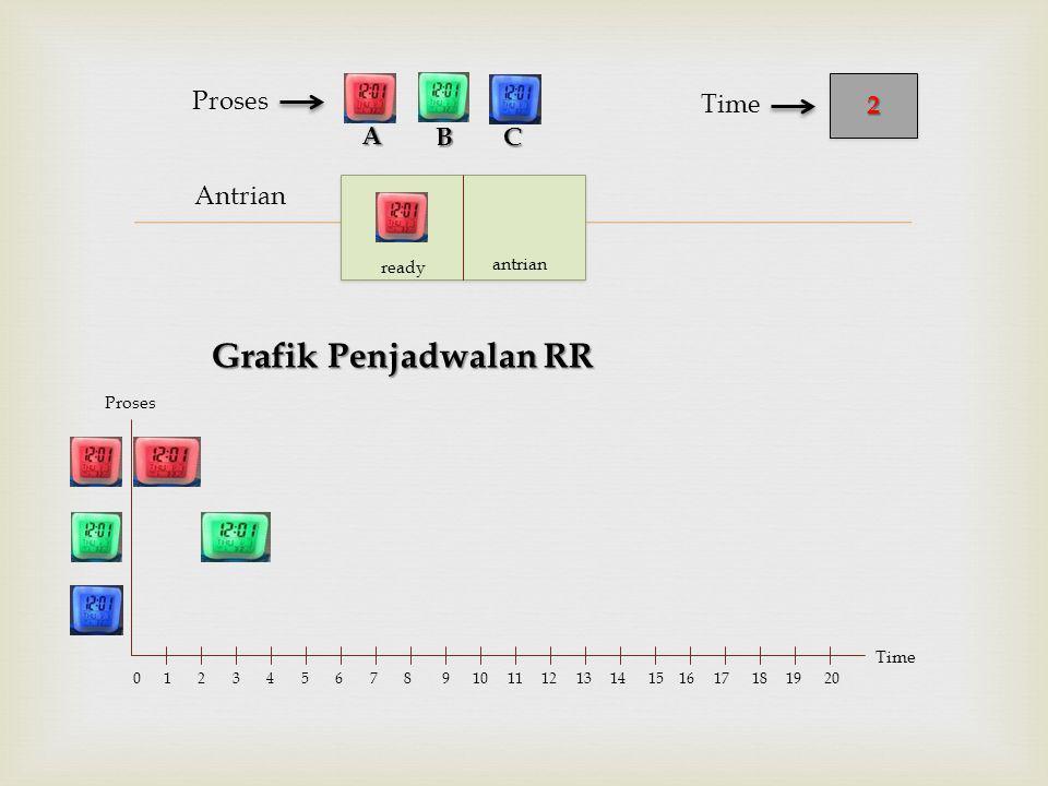  Antrian Proses BC 22 Time A Proses Time 0 1 2 3 4 5 6 7 8 9 10 11 12 13 14 15 16 17 18 19 20 ready antrian Grafik Penjadwalan RR