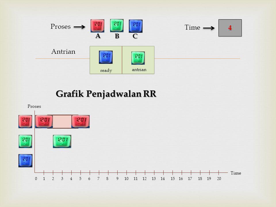  Antrian Proses BC 44 Time A Proses Time 0 1 2 3 4 5 6 7 8 9 10 11 12 13 14 15 16 17 18 19 20 ready antrian Grafik Penjadwalan RR