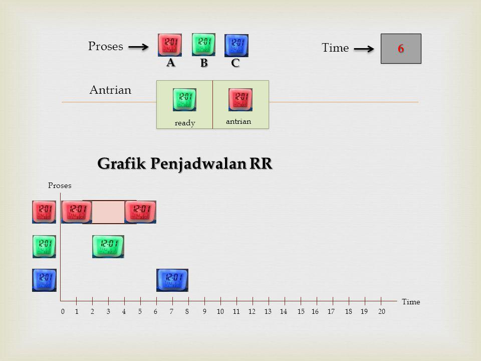  Antrian Proses BC 66 Time A Proses Time 0 1 2 3 4 5 6 7 8 9 10 11 12 13 14 15 16 17 18 19 20 ready antrian Grafik Penjadwalan RR