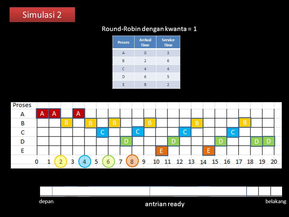 Simulasi 2 Proses Arrival Time Service Time A03 B26 C44 D65 E82 Round-Robin dengan kwanta = 1 A AA B B B B B B C C C C D D D DD E E antrian ready depan belakang A B B B C C C E BE D B C B D D D