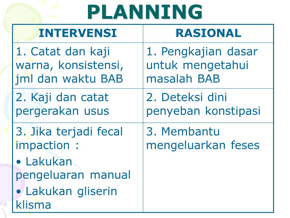 PLANNING INTERVENSIRASIONAL 1. Catat dan kaji warna, konsistensi, jml dan waktu BAB 1. Pengkajian dasar untuk mengetahui masalah BAB 2. Kaji dan catat