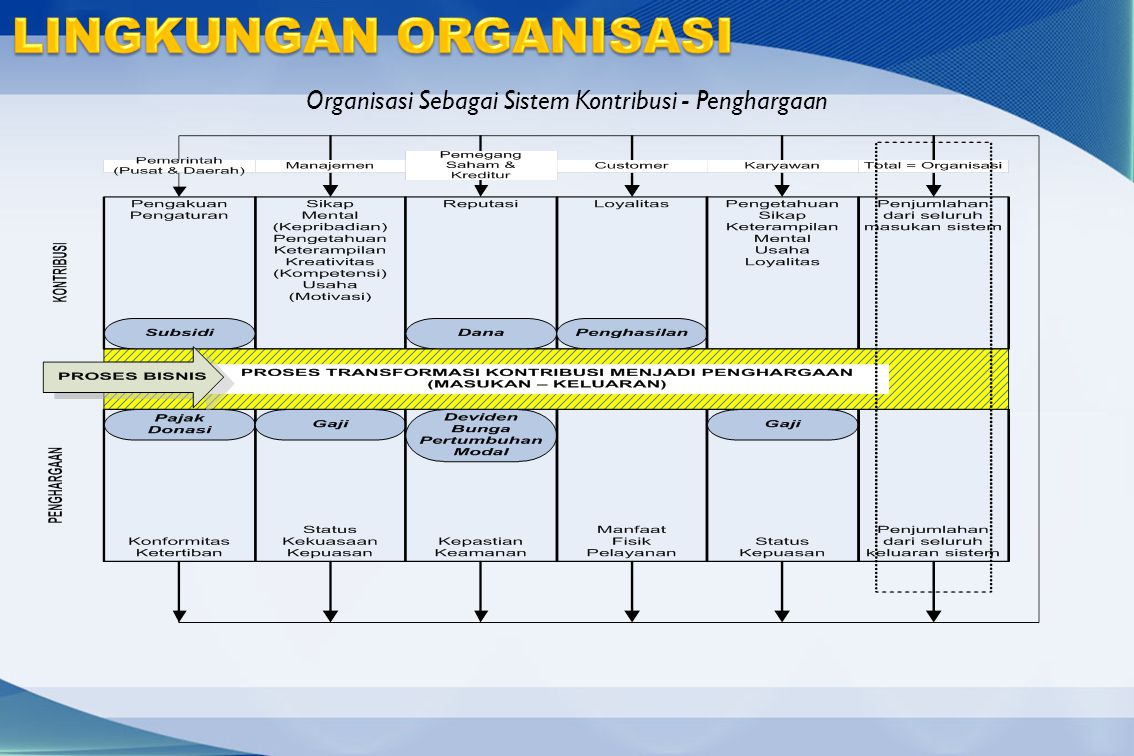 Organisasi Sebagai Sistem Kontribusi - Penghargaan