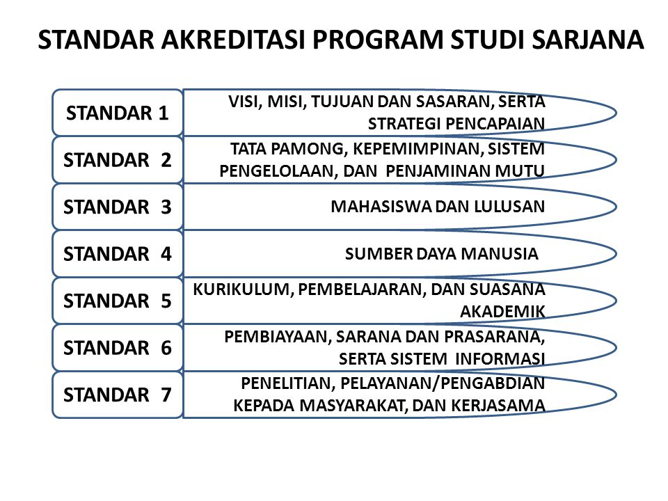 9/14/2014 BAN-PT NATIONAL ACCREDITATION AGENCY FOR HIGHER EDUCATION STANDAR AKREDITASI PROGRAM STUDI SARJANA STANDAR 1 VISI, MISI, TUJUAN DAN SASARAN,