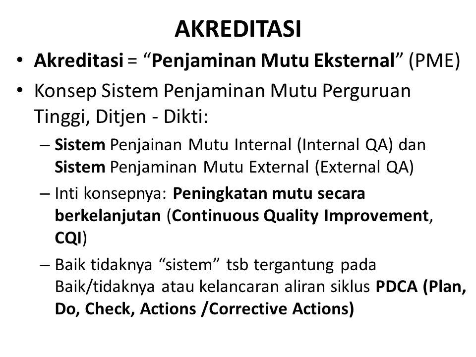9/14/2014 BAN-PT NATIONAL ACCREDITATION AGENCY FOR HIGHER EDUCATION Proses Perencanaan Strategis Perencanaan strategis Perencanaan operasional Rencana Aksi/Implementasi MISI VISI ANALISIS LINGKUNGAN INTERNAL ANALISIS LINGKUNGAN EKSTERNAL ISU STRATEGIS TUJUAN STRATEGIS FORMULASI STRATEGI-STRATEGI PERENCANAAN OPERASIONAL ALOKASI SUMBERDAYA IMPLEMENTASI MONEV Umpan balik