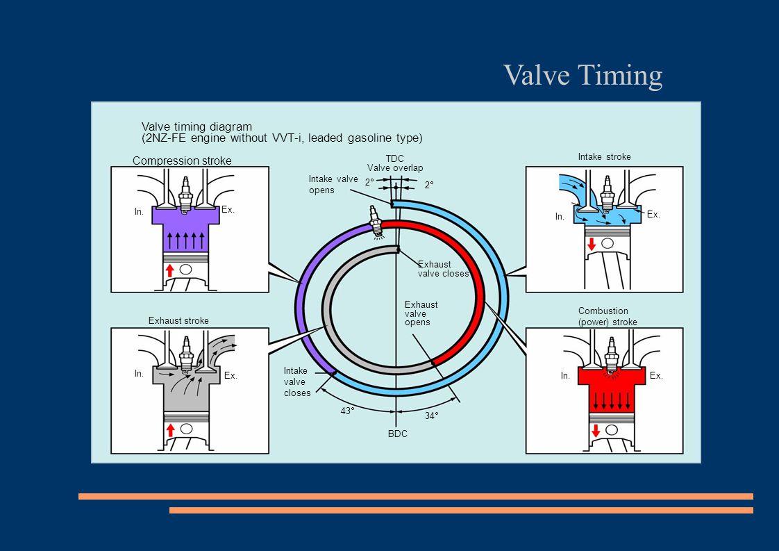 Valve timing diagram (2NZ-FE engine without VVT-i, leaded gasoline type) TDC Valve overlap Intake valve opens Exhaust valve closes Exhaust valve open