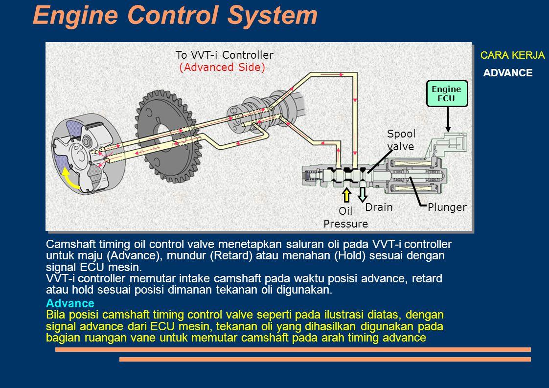 Engine Control System To VVT-i Controller (Advanced Side)  Engine ECU Drain Oil Pressure Plunger Spool valve CARA KERJA ADVANCE Camshaft timing oil c