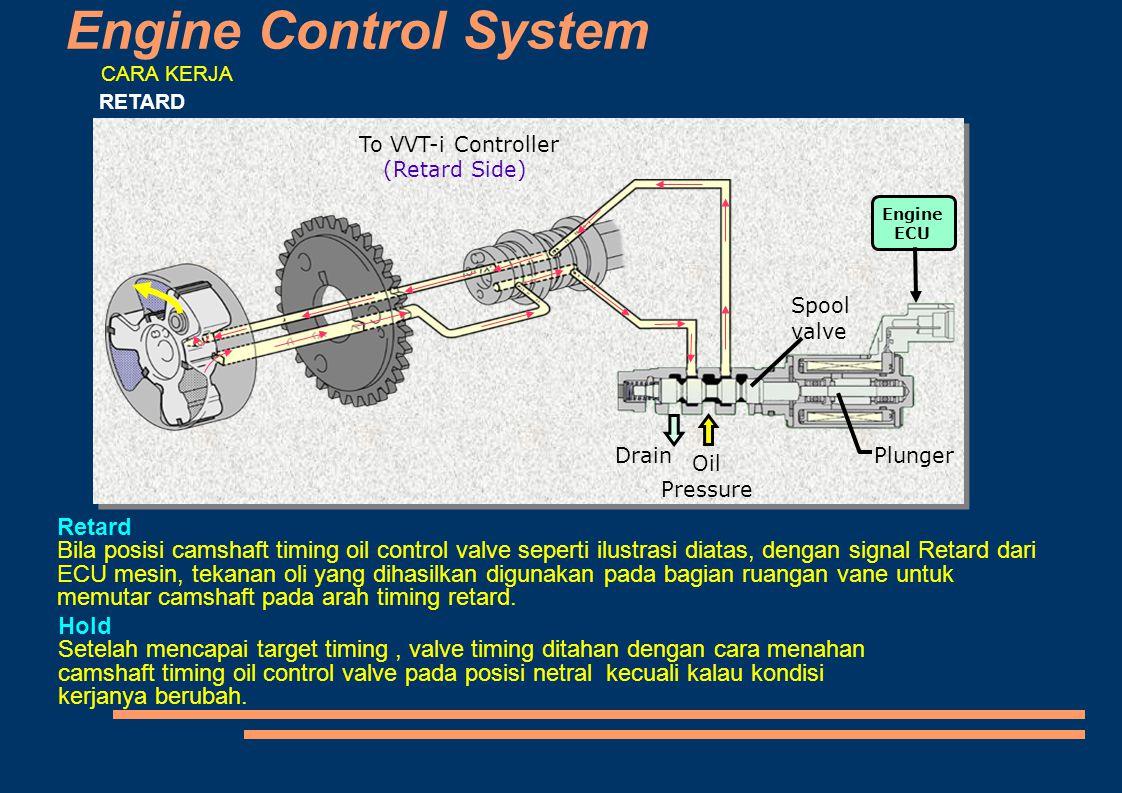 Engine Control System To VVT-i Controller (Retard Side)  Engine ECU Drain Oil Pressure Plunger Spool valve CARA KERJA RETARD Retard Bila posisi camsh