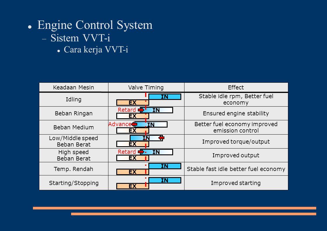 Improved output High speed Beban Berat Improved torque/output Low/Middle speed Beban Berat Improved startingStarting/Stopping Better fuel economy impr