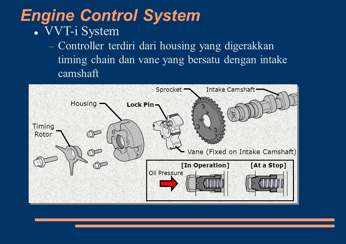 Engine Control System VVT-i System  Controller terdiri dari housing yang digerakkan timing chain dan vane yang bersatu dengan intake camshaft Oil Pre