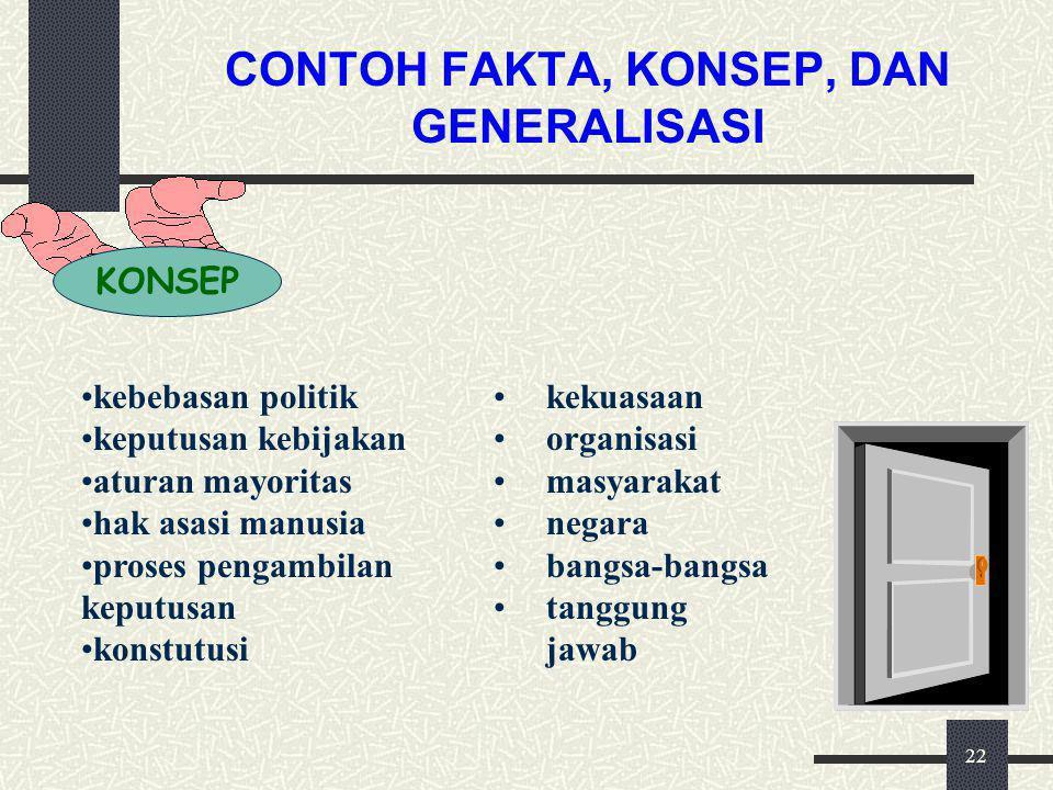 21 CONTOH FAKTA, KONSEP, DAN GENERALISASI FAKTA Penduduk Indonesia berkonsentrasi di Pulau Jawa, Bali, dan Madura. Ikrar Sumpah Pemuda terjadi pada ta