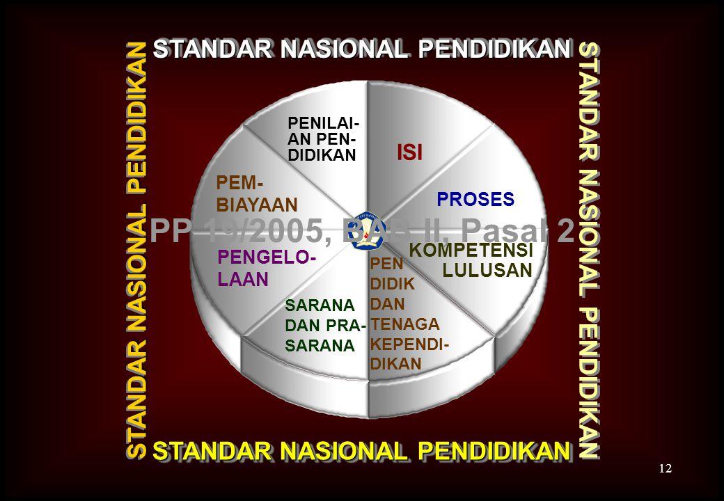 12 STANDAR NASIONAL PENDIDIKAN PENILAI- AN PEN- DIDIKAN STANDAR NASIONAL PENDIDIKAN PEM- BIAYAAN PENGELO- LAAN ISI PROSES KOMPETENSI LULUSAN PEN DIDIK