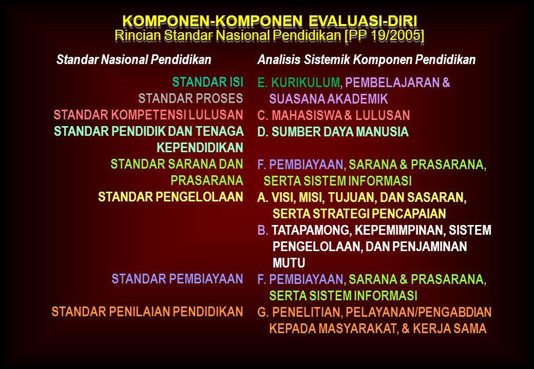 14 KOMPONEN-KOMPONEN EVALUASI-DIRI Rincian Standar Nasional Pendidikan [PP 19/2005] KOMPONEN-KOMPONEN EVALUASI-DIRI Rincian Standar Nasional Pendidika