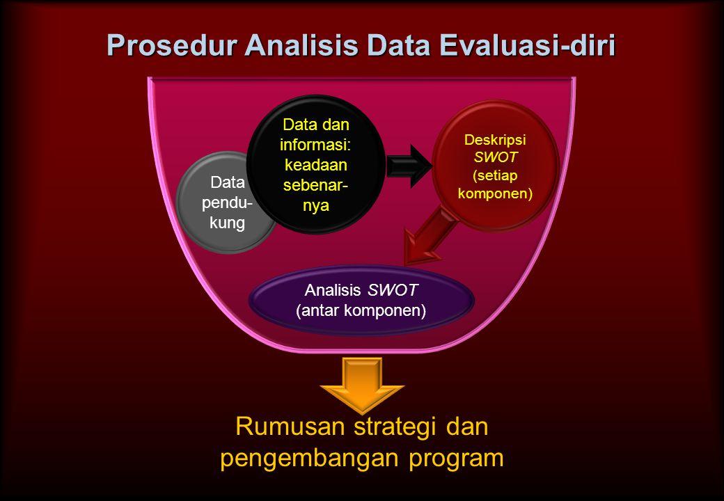 Prosedur Analisis Data Evaluasi-diri Data pendu- kung Analisis SWOT (antar komponen) Deskripsi SWOT (setiap komponen) Data dan informasi: keadaan sebe
