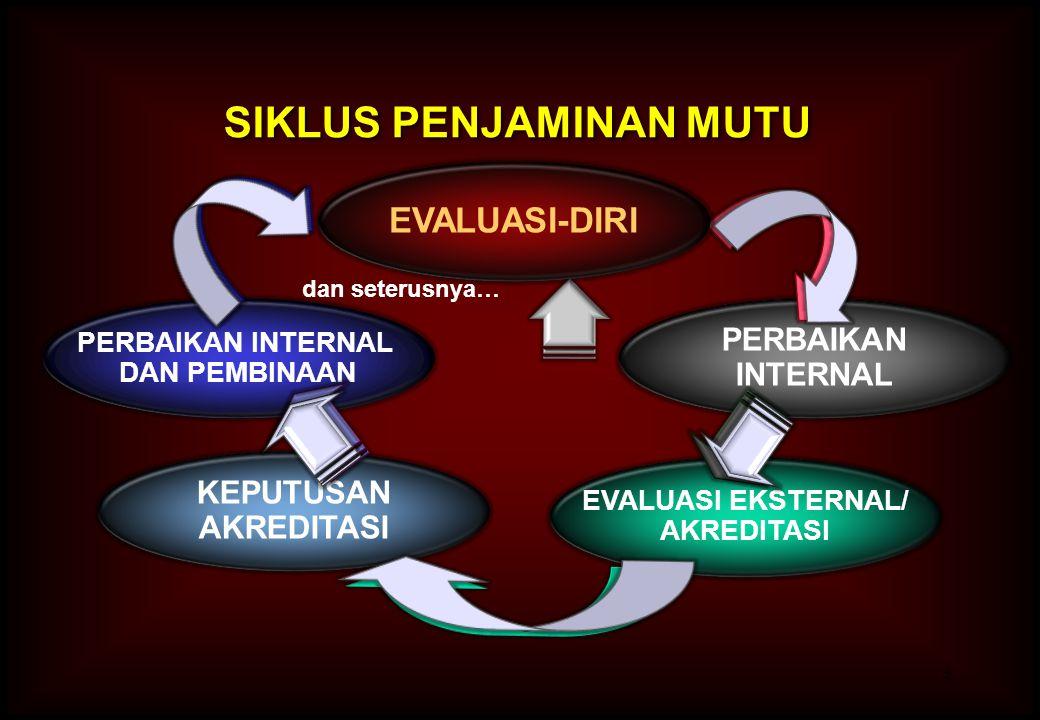 3 PERBAIKAN INTERNAL DAN PEMBINAAN KEPUTUSAN AKREDITASI EVALUASI EKSTERNAL/ AKREDITASI dan seterusnya… PERBAIKAN INTERNAL SIKLUS PENJAMINAN MUTU EVALU
